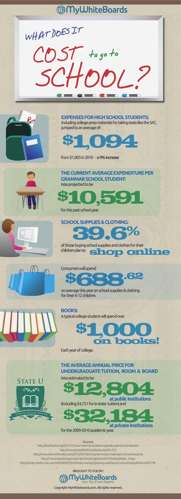 School cost infographic.