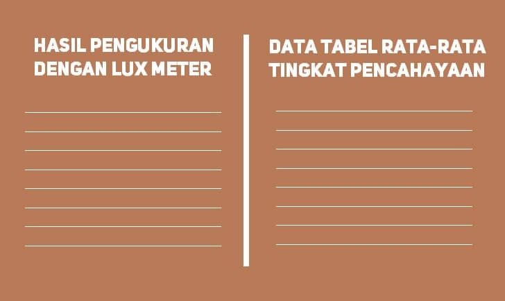 perbandingan nilai lux meter dengan tabel standar