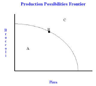 What Are Ppfs Production Possibility Frontiers And What