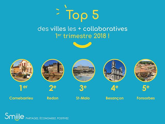 1er trimestre 2018 : quelle est la ville française la plus collaborative ?