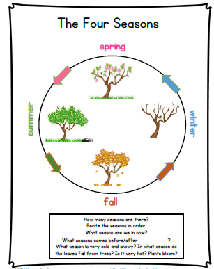 The Four Seasons Learning Poster