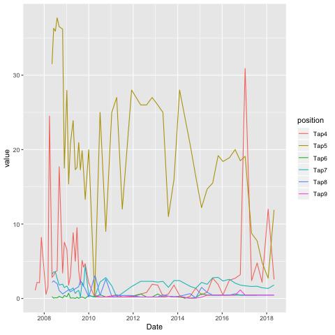 Case study: R (tidyverse) vs Python (pandas) | Negative Feedback