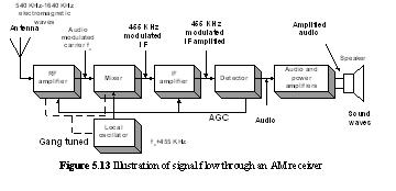 The Superheterodyne AM Receiver - Keep In Touch