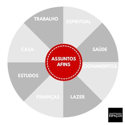 ASSUNTOS AFINS - DICAS DE ORGANIZAÇÃO PARA A VIDA, A CASA  E O TRABALHO