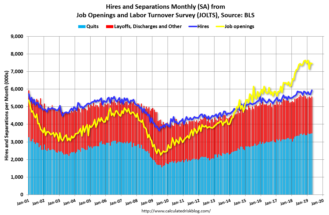 Calculated Risk: BLS: Job Openings
