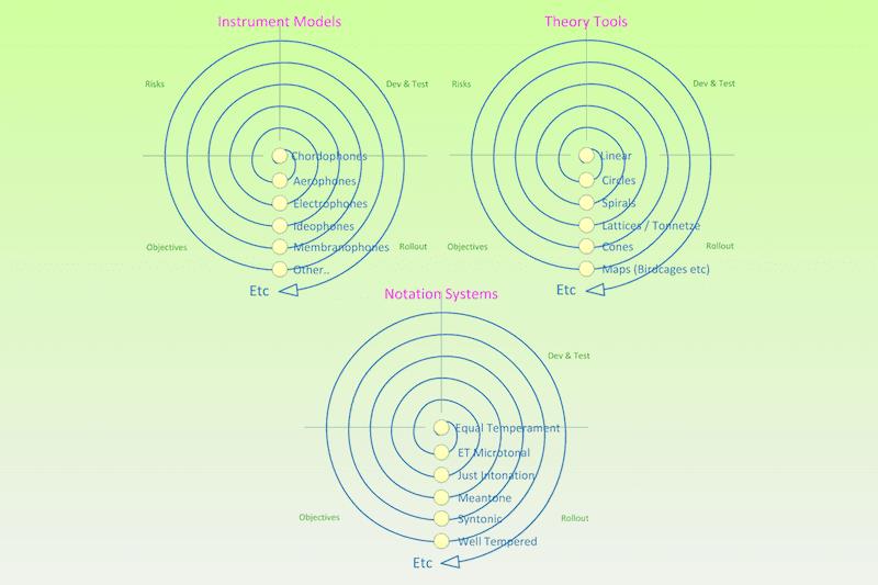 Cyclic Development: Consistent Instrument Models From A Proven Base. #VisualFutureOfMusic #WorldMusicInstrumentsAndTheory