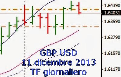 Strategie di Trading Intraday sul Cambio Sterlina Dollaro [GBP/USD] 1