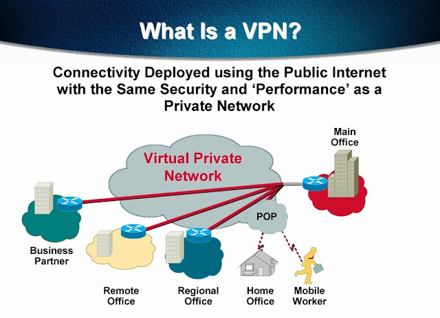 Virtual Private Networking Helping With The Expansion Of Technology