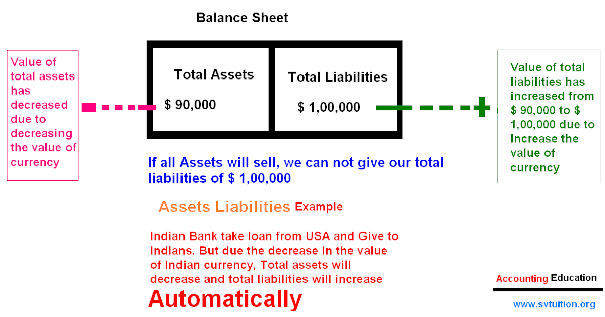 Definition of a Balance Sheet Approach to an Audit