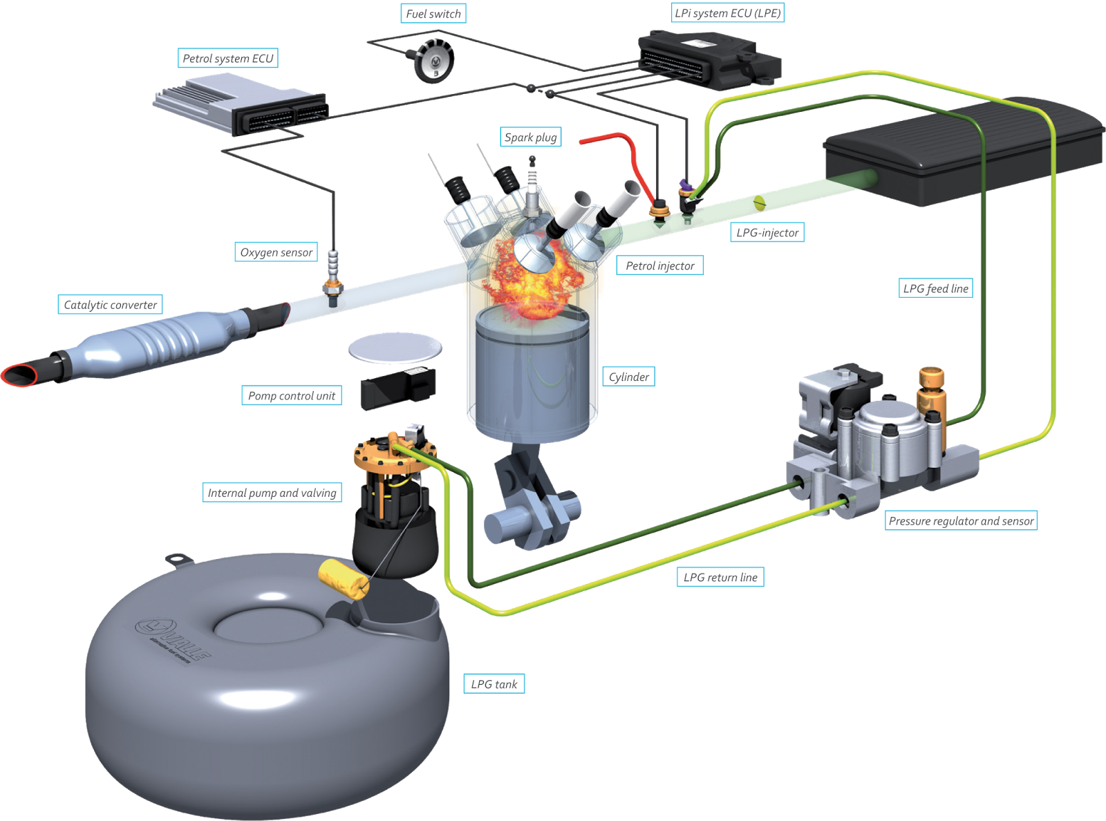 Lpg Wiring Diagram Cars 2005 Freightliner For Propane Batteries
