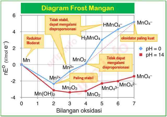 Cara Membaca    Diagram       Frost     Kestabilan Bilangan Oksidasi