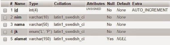 Menampilkan Data Di Database dengan AngularJS Dan Codeigniter-3