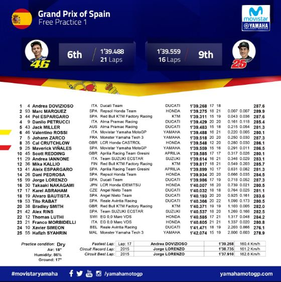 Hasil FP2 MotoGP Spanyol 2018