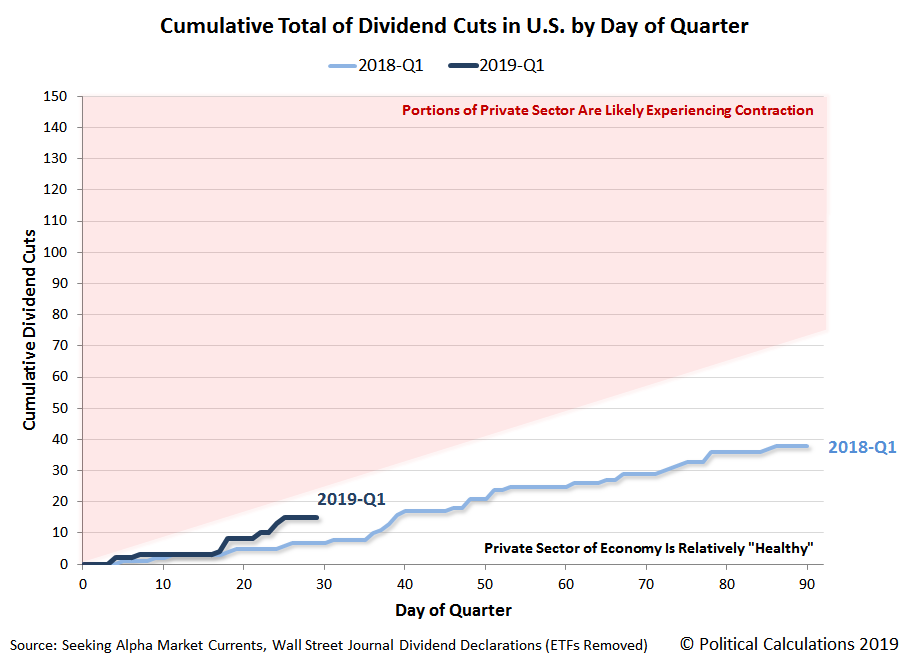Cumulative Dividend Cuts Announced in U.S. by Day of Quarter, 2018Q1 vs 2019Q1 Year to Date, Snapshot 29 January 2019