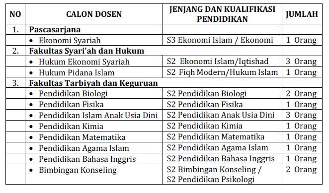 Lowongan Kerja di UIN Ar-Raniry Banda Aceh Sebagai Dosen Tetap Non PNS 2018