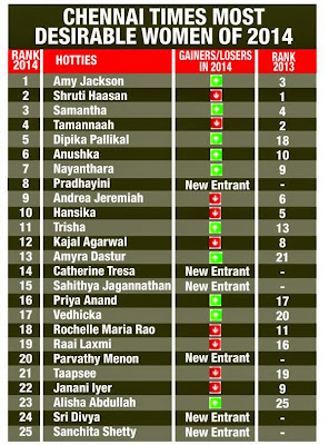 Chennai Times Most Desirable Women 2014 for Amy