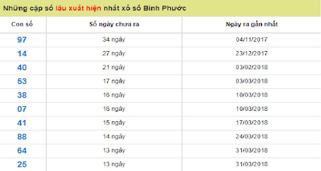 Những cặp số lâu xuất hiện nhất xổ số Bình Phước - Win2888vn