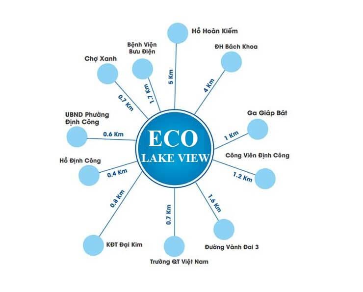 Hệ thống tiện ích liên kết vùng dự án chung cư Eco Lake View