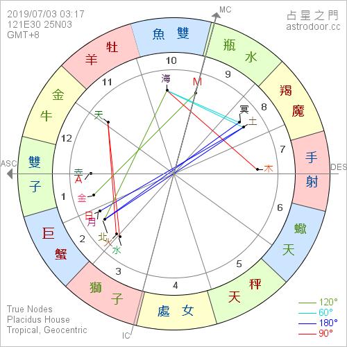 2019年7月3日 03:17 日全食  新月發生在巨蟹座 10°