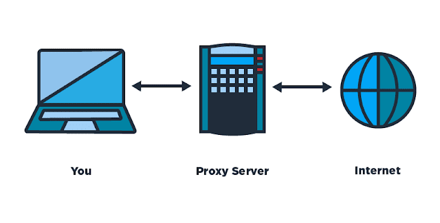Well, if you put a proxy server between your computer and the Internet, the schema will change slightly: