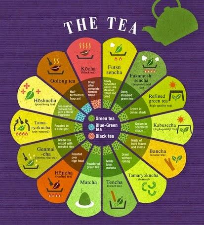 сорта чая в Японии