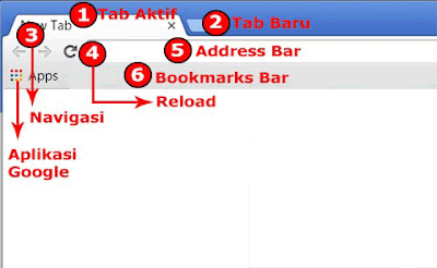 User Interface Chrome bagian Kiri