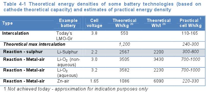Current and Future Batteries – NextBigFuture com