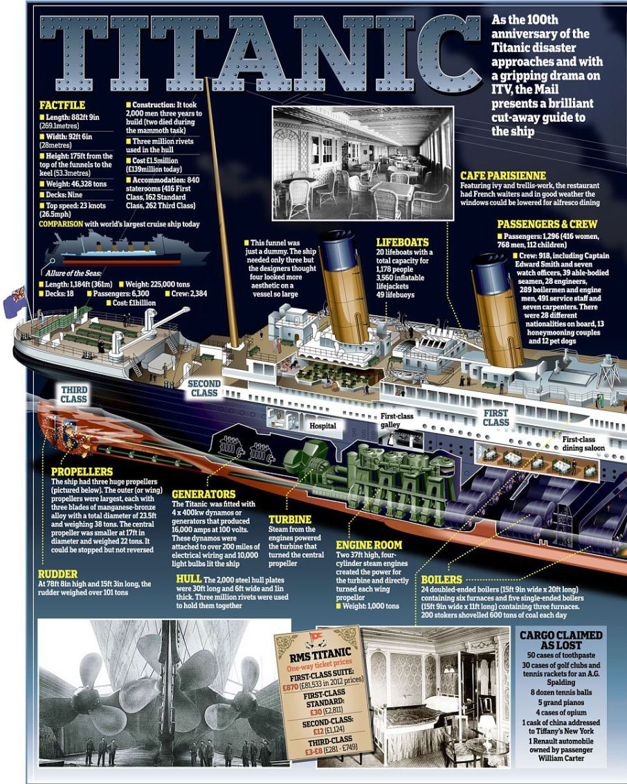Titanic 2: ARTS&FOOD®™: RMS Titanic Art, Photos & Books + Food Worthy