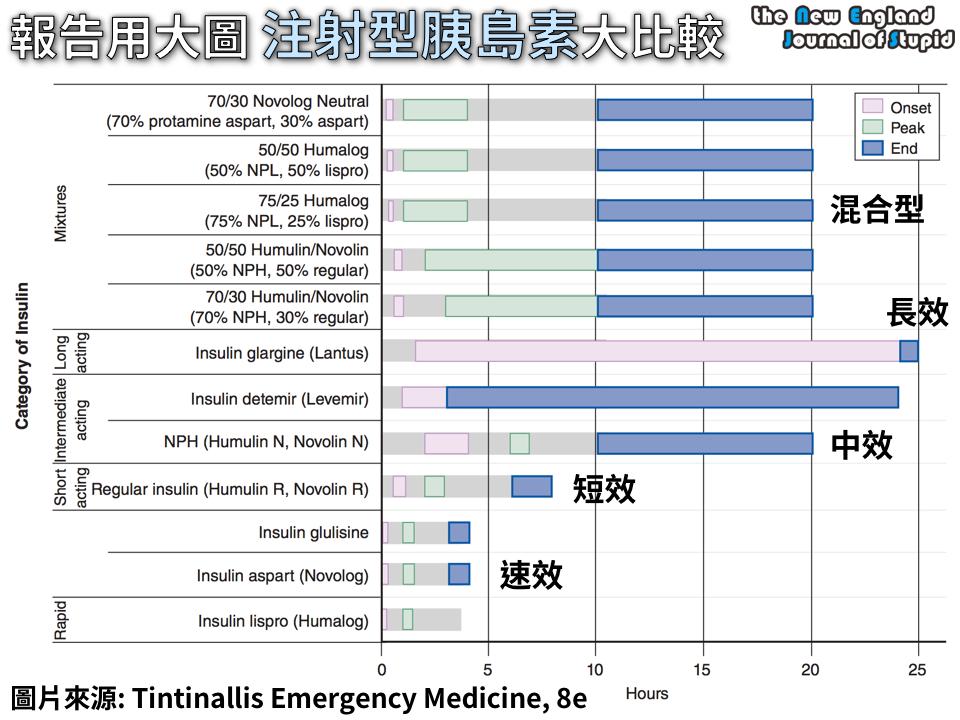 臨床藥學 報告用大圖 注射型胰島素作用時間大比較 (Duration of Action of Parenteral Insulin) - NEJS