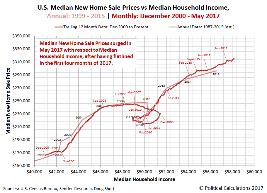 U.S. Median New Home Sale Prices vs Median Household Income, Annual: 1999 - 2015 | Monthly: December 2000 - May 2017