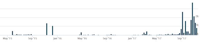 Gráfico: muestras asociadas que utilizan la red Tor