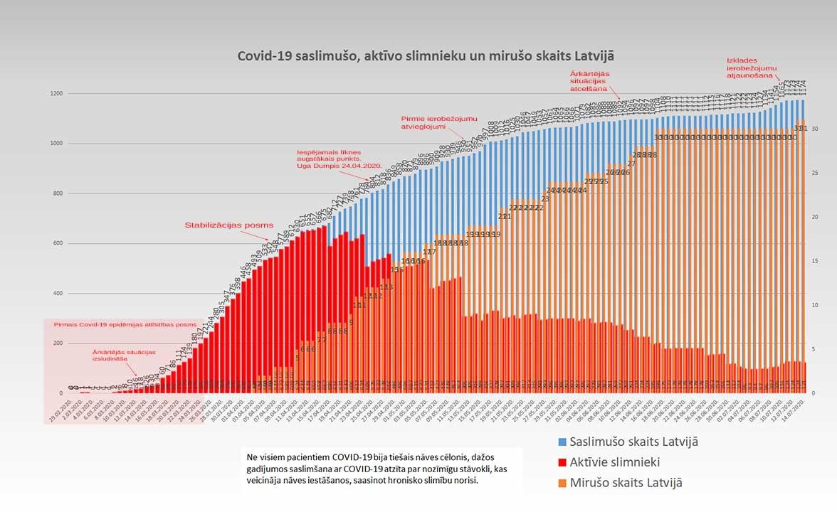 Grafiks ar Covid-19 saslimušo un mirušo skaitu valstī 14.07.2020.