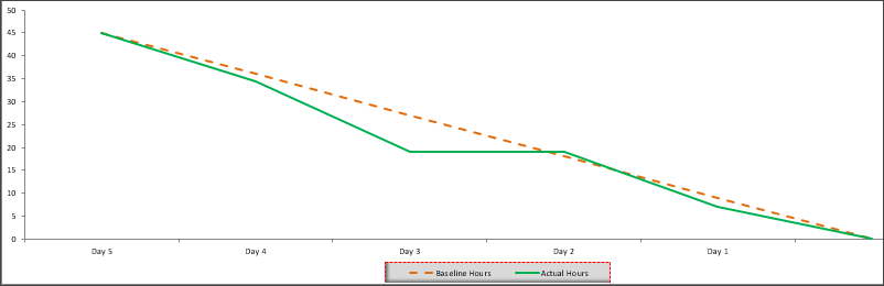 Burndown Chart Template Free Project Management Templates