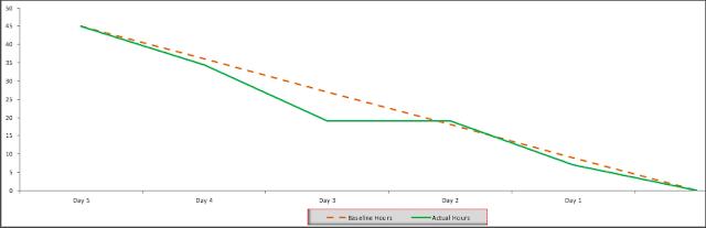 Burndown Chart, Burndown Chart excel Template