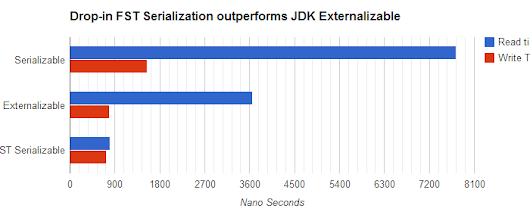 Still using Externalizable to get faster Serialization with Java ?