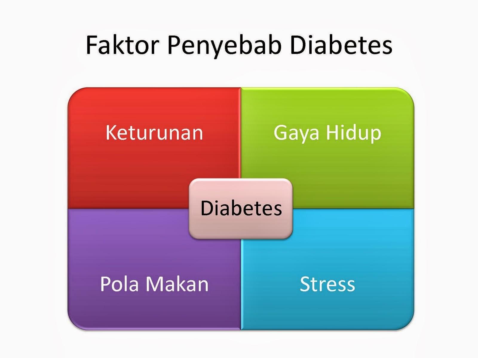 Statistik Penderita Diabetes Mellitus