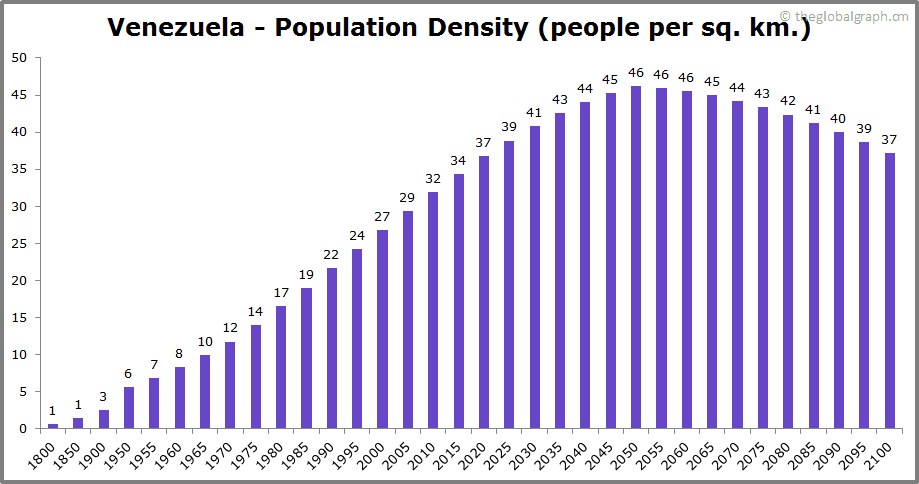 Venezuela  Population Density (people per sq. km.)