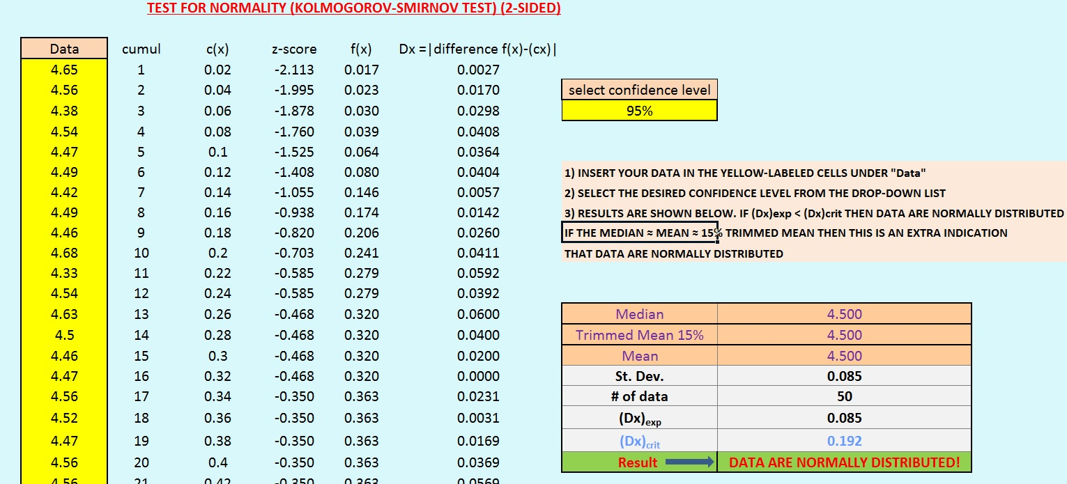 "Fig. I.2: Output of the Kolmogorov-Smirnov test given by the online Normal Distribution Calculator (95%confidence level) for the data given in the post entitled ""One-Sample T-Test in Chemical Analysis – Statistical Treatment of Analytical Data """