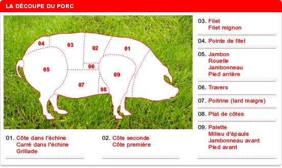 différents morceaux du porc chipolatas côtes saucisse