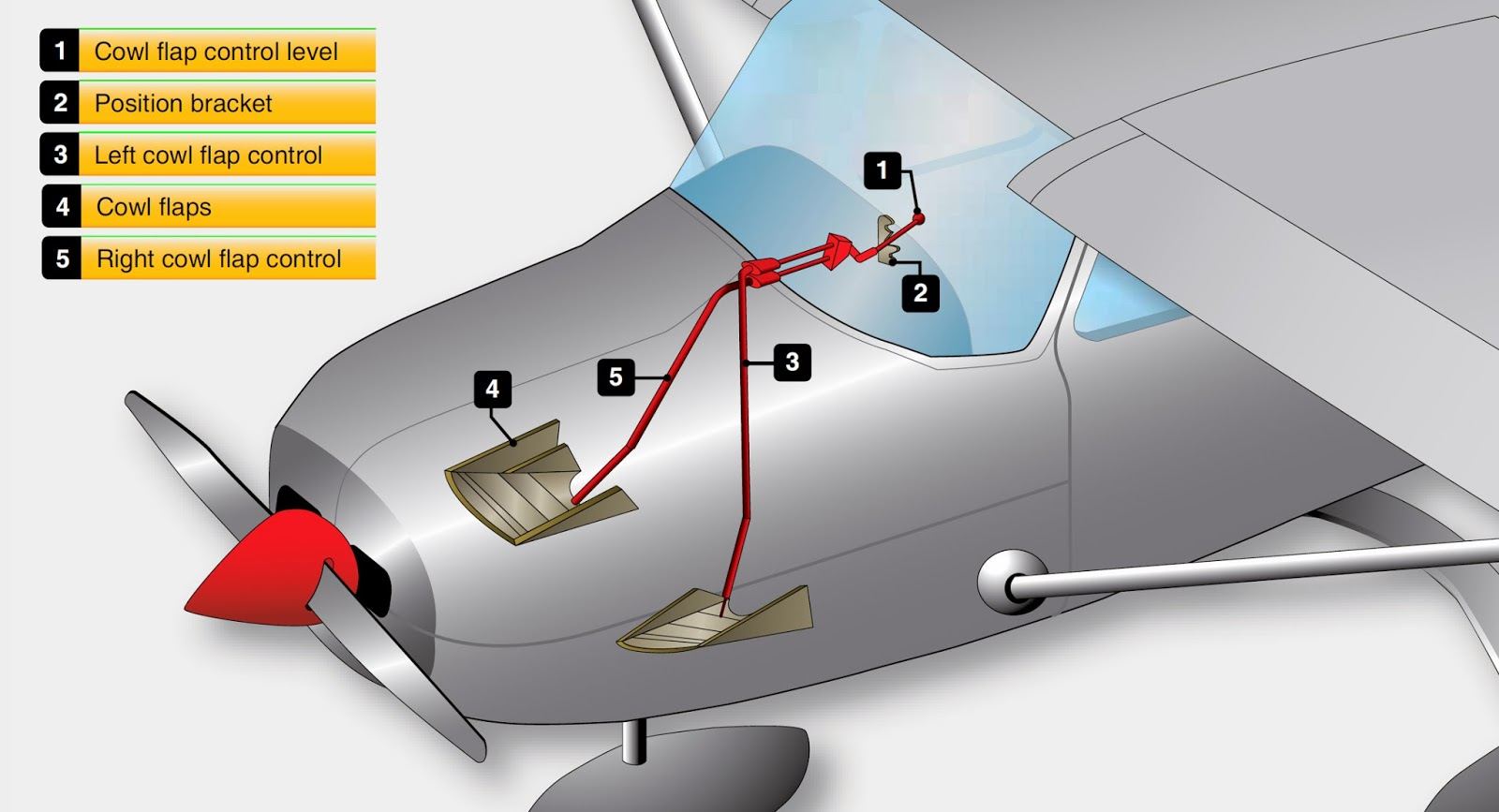 aircraft reciprocating engine cooling system maintenance
