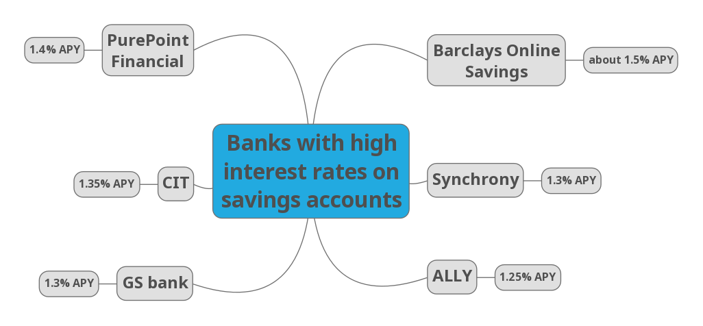 Banks with the highest interest rates on savings accounts