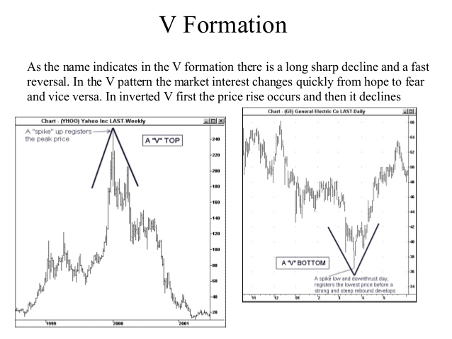 V pattern forex