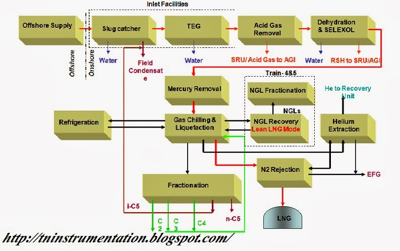 TN Instrumentation  LNG process block diagram and key Process - process block diagram