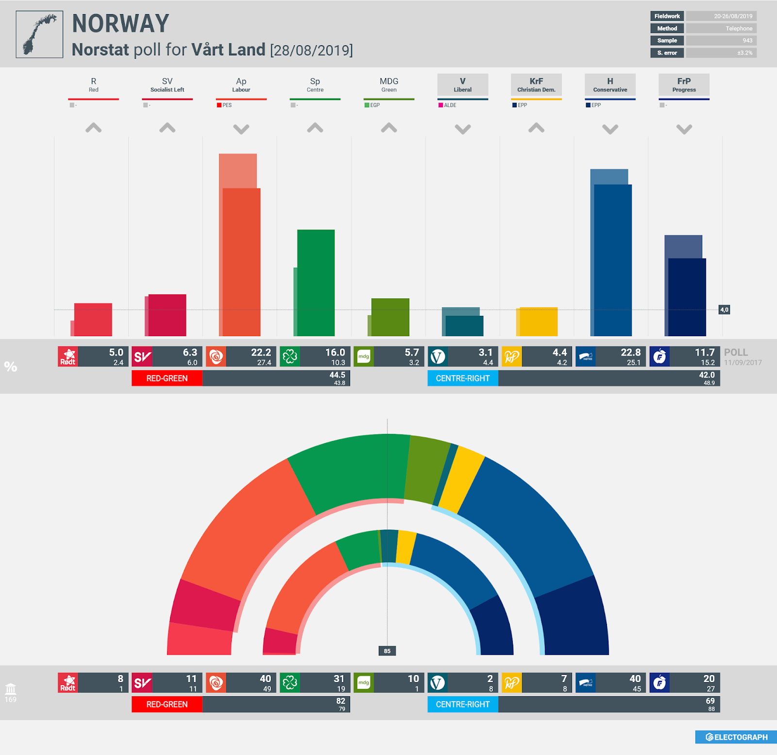 NORWAY: Norstat poll chart for Vårt Land, 28 August 2019