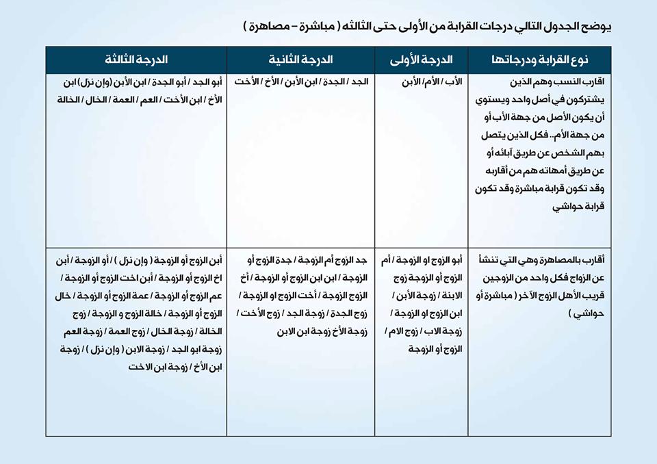 جدول يوضح صلة الأقارب وحتى الدرجة الثالثة
