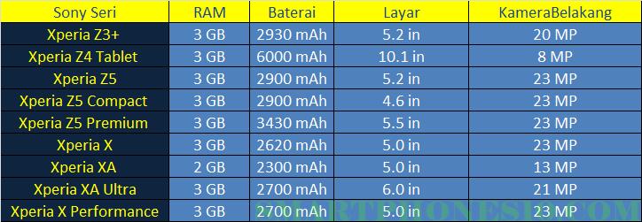 Daftar Smartphones Sony Yang Memakai Sistem Operasi Android Nougat