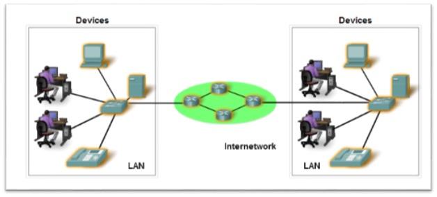 Elemen Komunikasi dan Komponen-Komponen Jaringan - Modul Makalah