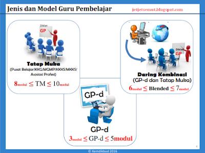 Model Guru Pembelajar