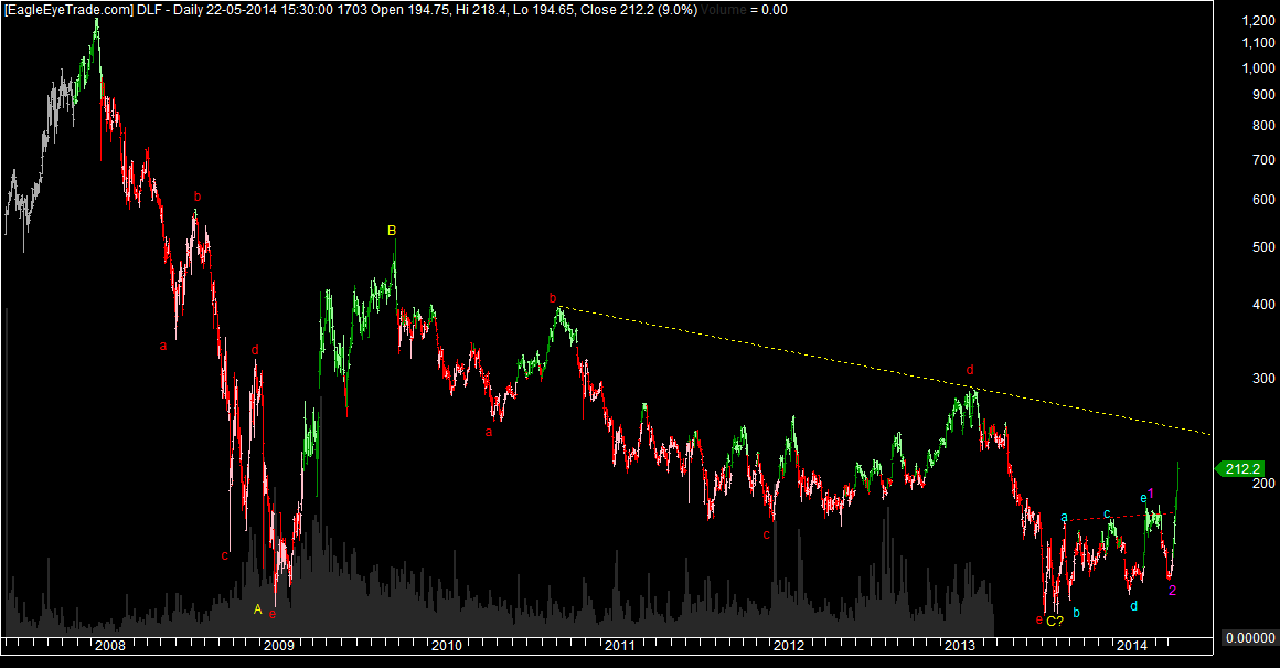 DLF big Bottom made?