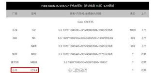 Daftar Penguna Helio X20